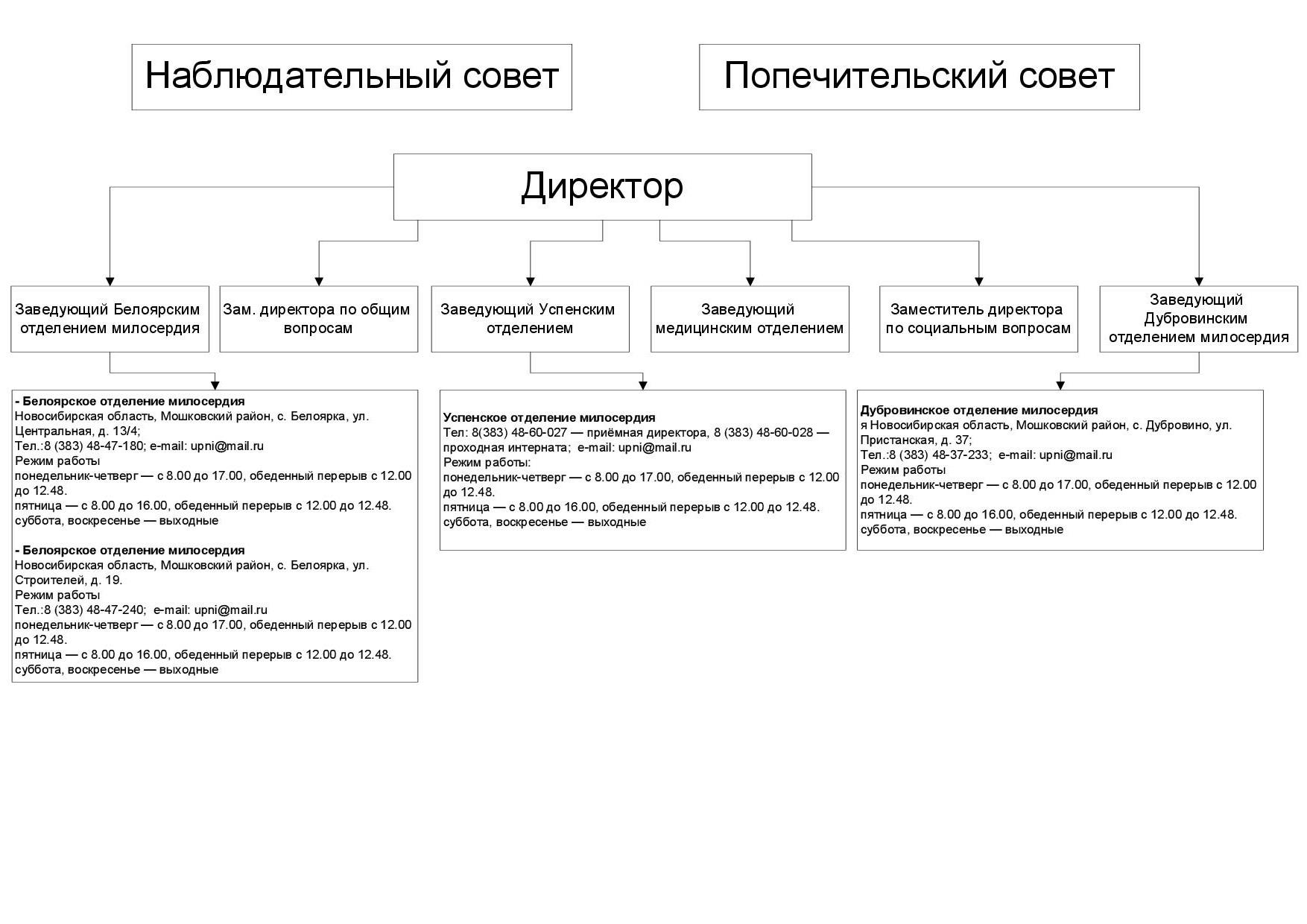 Структура УПНИ2